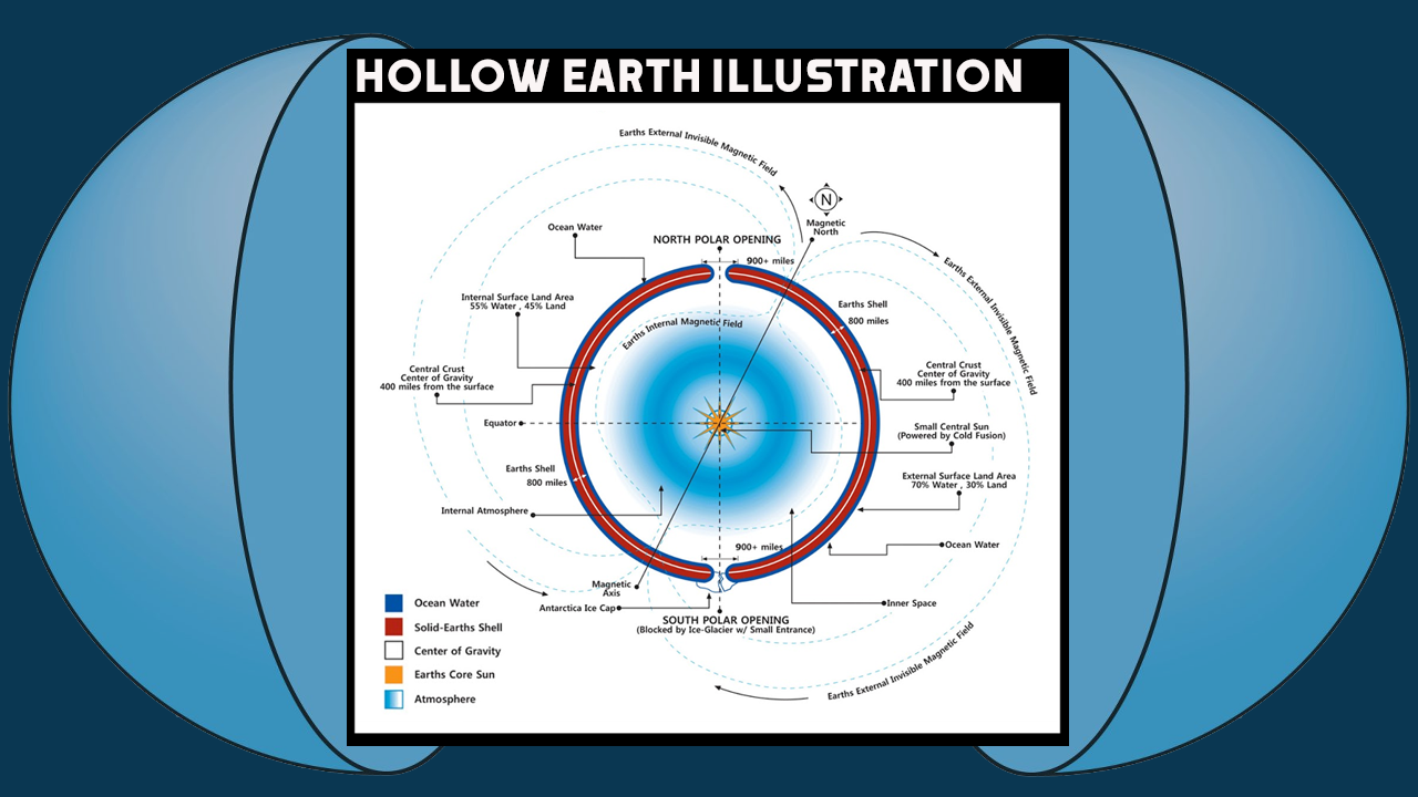 Expedition the obvious way to answer 'hollow Earth' question